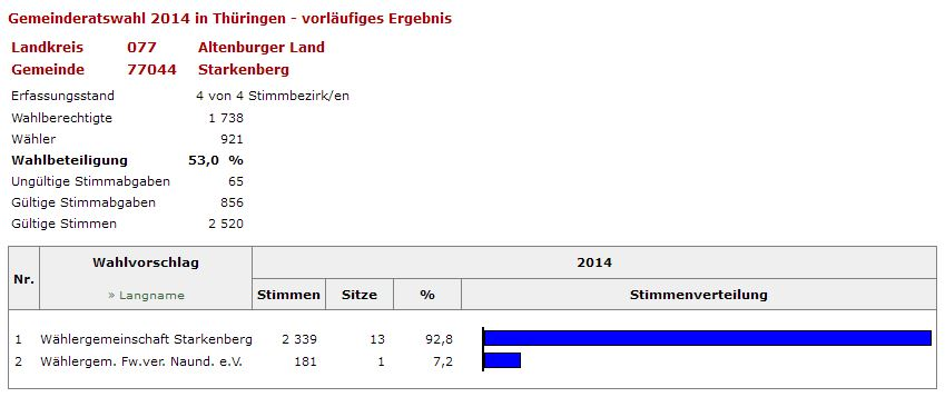 2014.Gemeinderat
