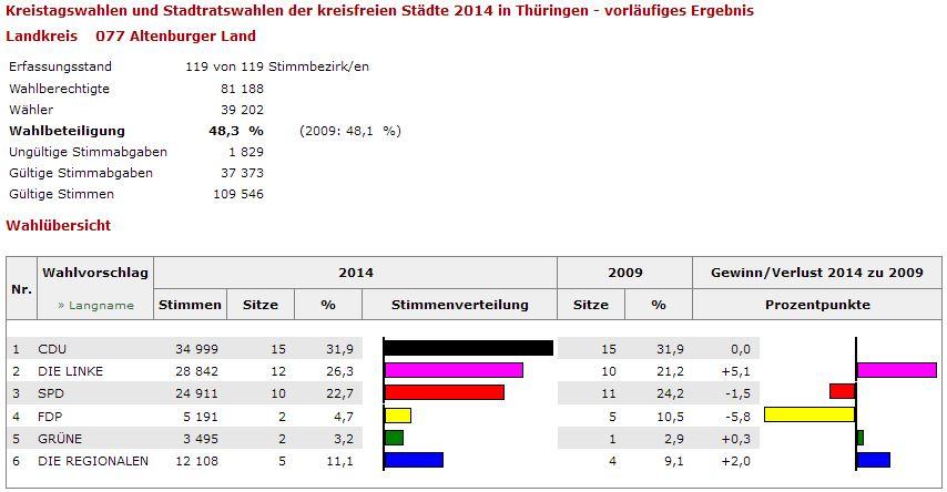 2014_Kreistag