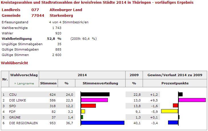 2014_Kreistag1