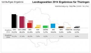 Landtagswahl2014Thueringen