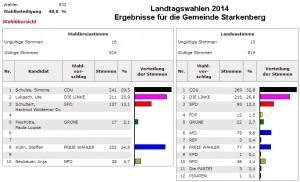 Landtagswahl2014ThueringenStarkenberg